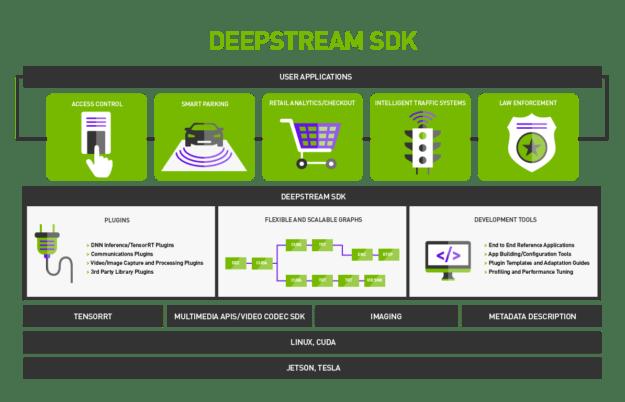 DeepStream SDK Infographic