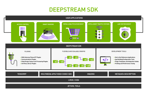 DeepStream SDK Infographic