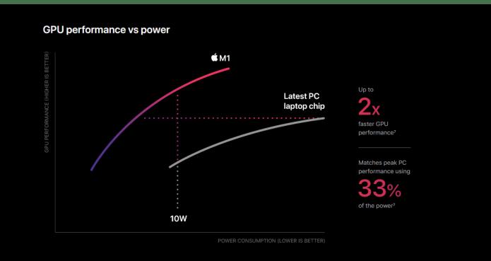 m1 chip GPU performance