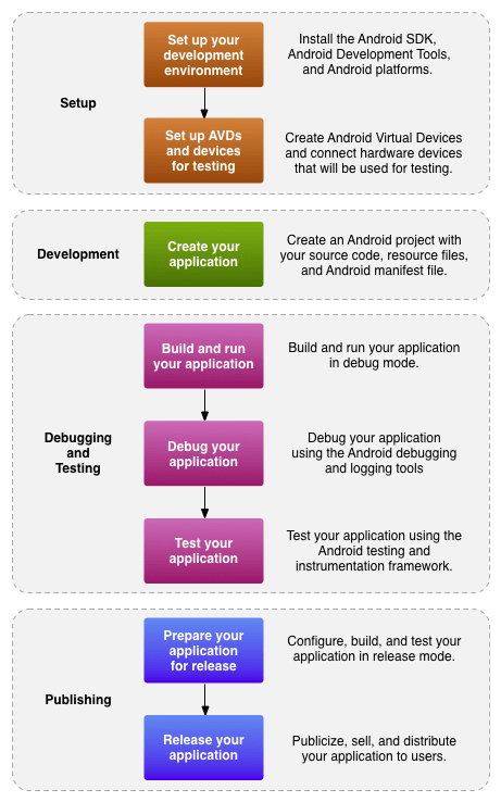 Development process for Android applications