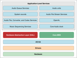 What Is Core Audio?