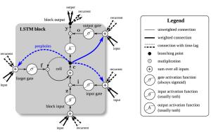 Long ShortTerm Memory (LSTM) | NVIDIA Developer