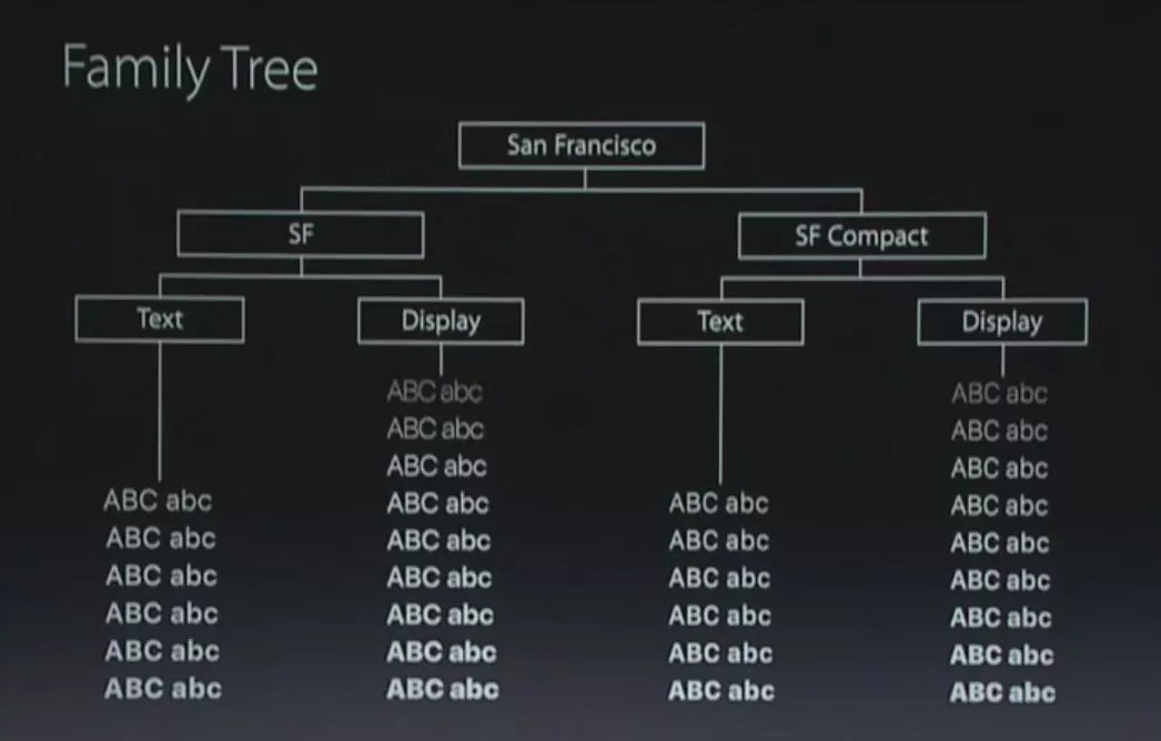 San Francisco Font Download for MAC & Windows ttf,otf With