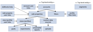 What Is The Management API  Overview   Analytics