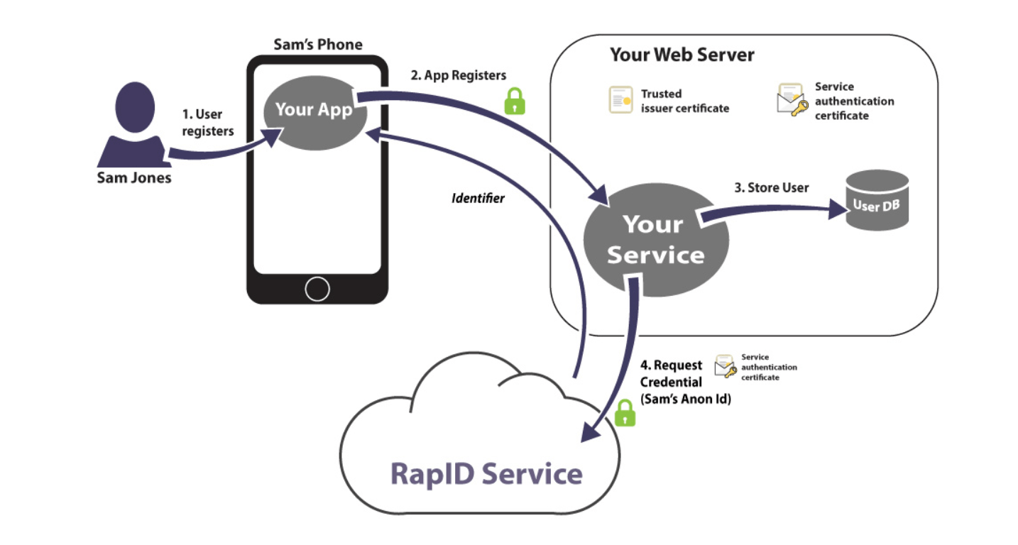 Integrating Intercede Rapid With Red Hat Mobile And