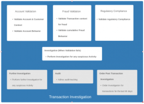 Figure 2: An example transaction investigation.