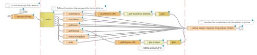 ChatBot: Utilisation de FRED (Cloud Node-RED) pour créer un chatbot AI à l'aide d'IBM Watson - Sensetecnic Developer - Hosted Node-RED