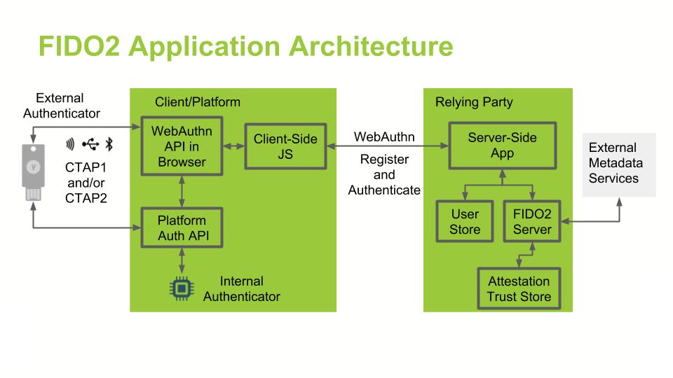 fido2_app_architecture.png