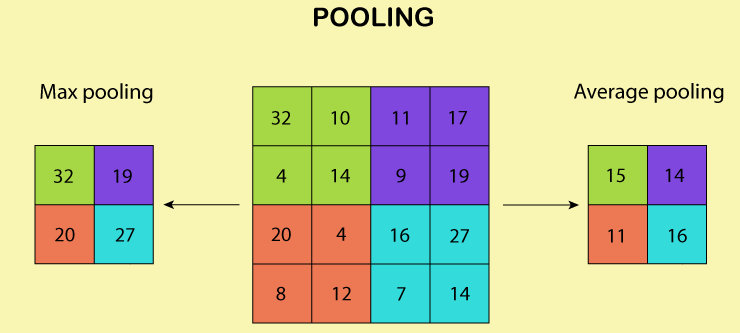 pooling layer in cnn