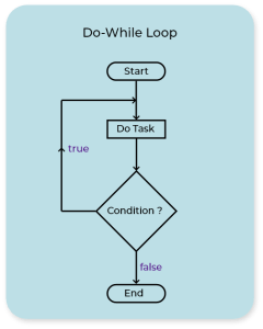 A do while loop image