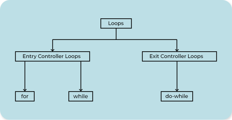 Different loops based on control