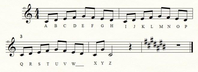 Alphabet scale