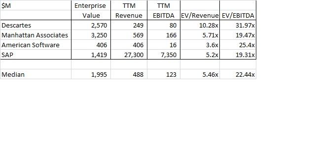 ERP EV/Revenue Multiples