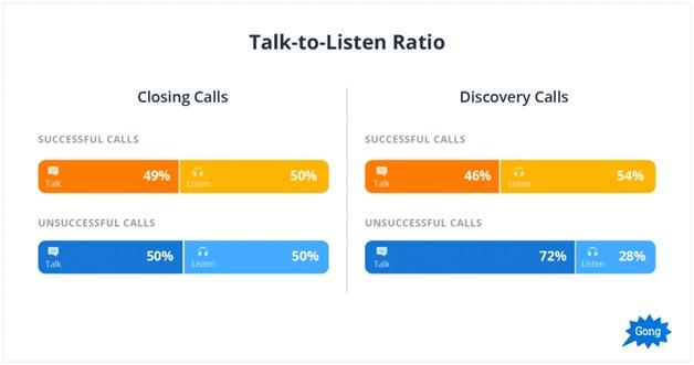 talk listen ratio sales calls