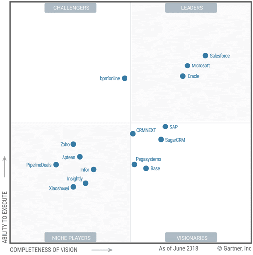 artner's 2018 Magic Quadrant for Lead Management: