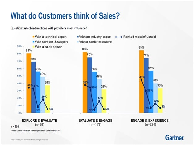 what do customers think of sales