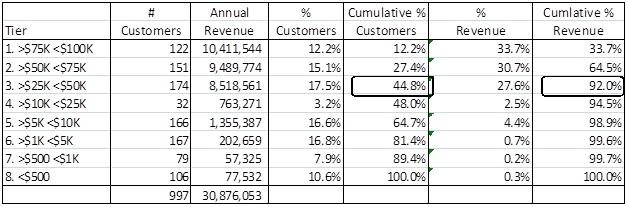 Pareto analysis SaaS revenue tiering