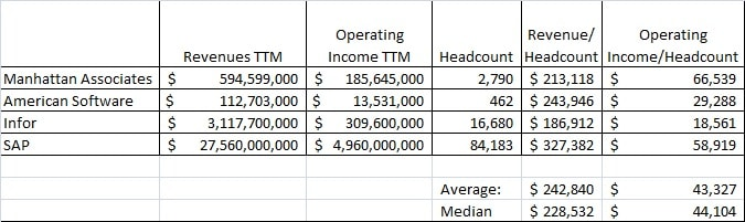 ERP Revenue/ Headcount