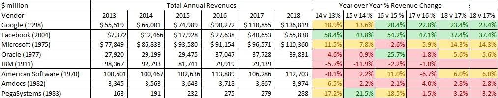 Example Revenue Growth Rates Google Facebook Microsoft