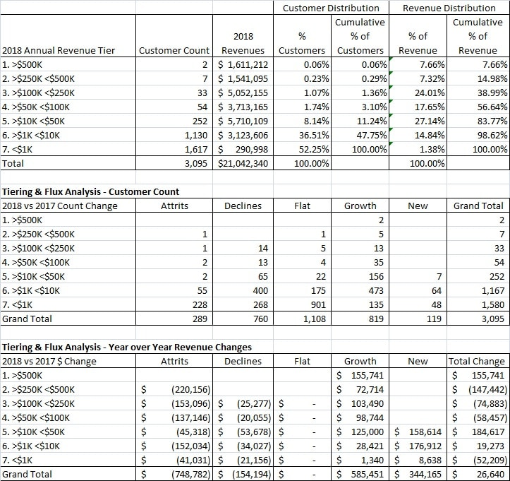SaaS Revenue Flux Analysis