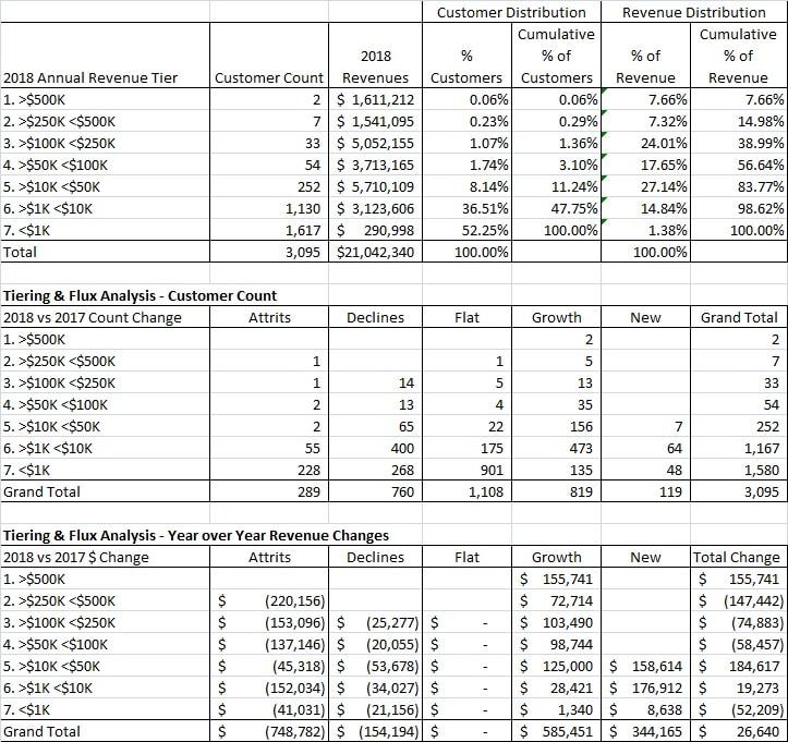 SaaS Revenue Flux Analysis