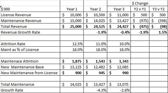 Organic Revenue Growth Challenge