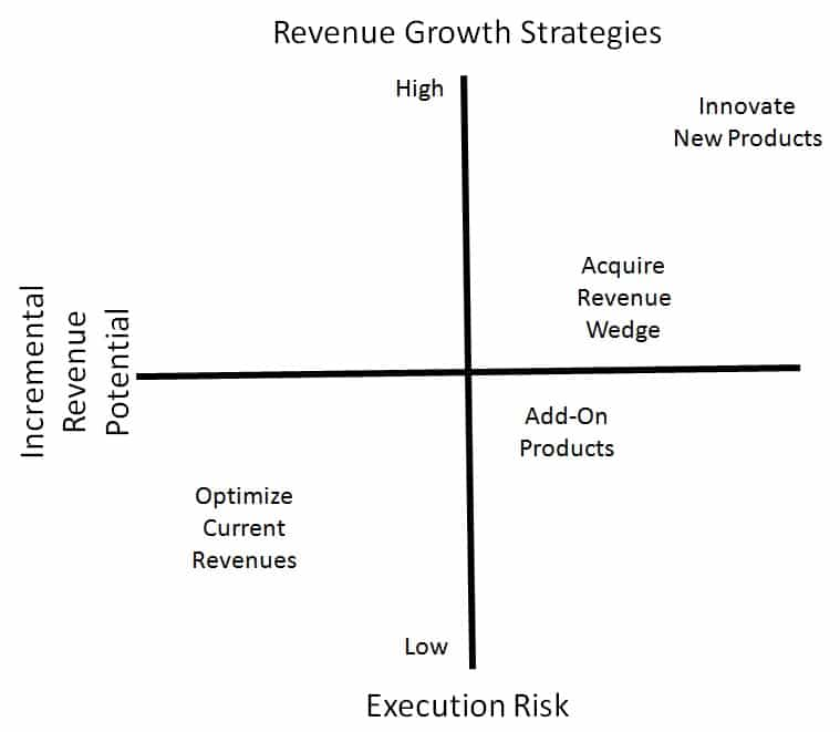 4 organic Revenue Growth Strategies