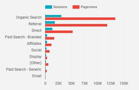 google analytics sources example