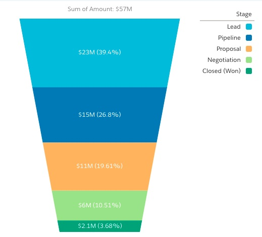 Salesforce.com sales funnel example