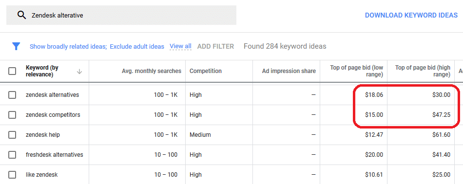 Zendesk alternative google bid cost