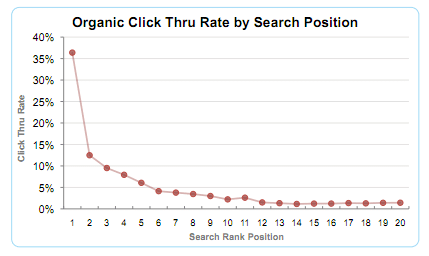 Google CTR by SERP position