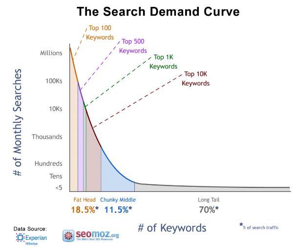 Google Keyword Search Demand Curve
