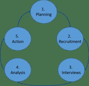 Win-Loss Analysis Process