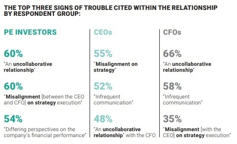 private equity cfo disconnects