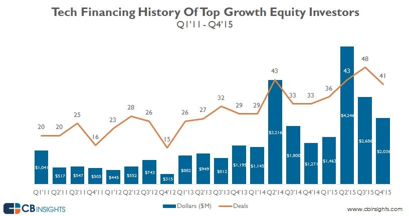 recap growth equity