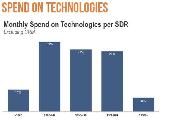 sdr tech spend