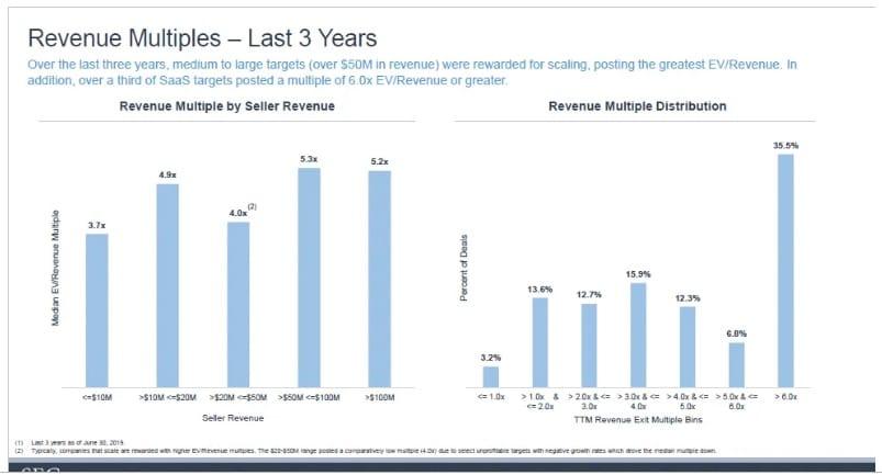 SEG Q3 2019 EV/Revenue by Company Size
