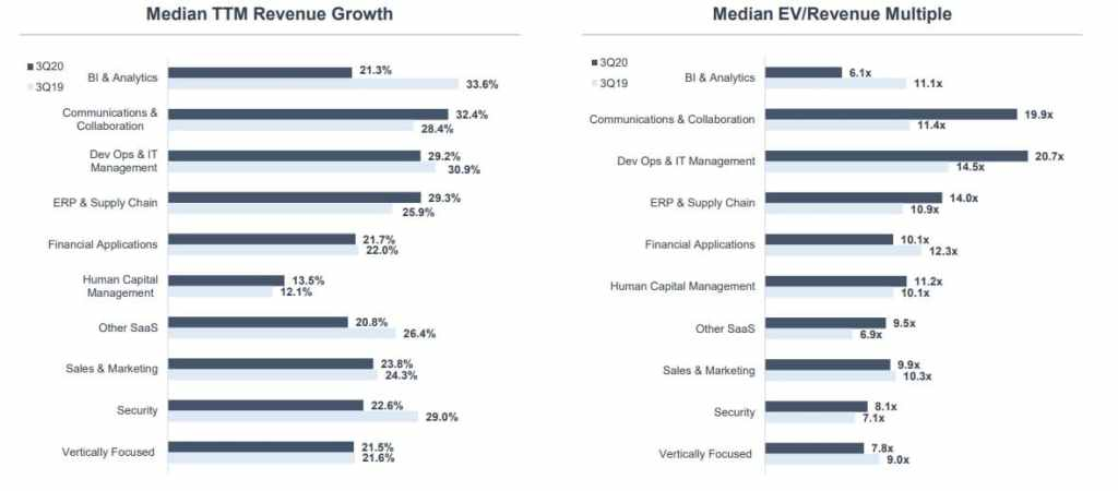 SEG Q3 2020 Saas Valuation Segment Metrics