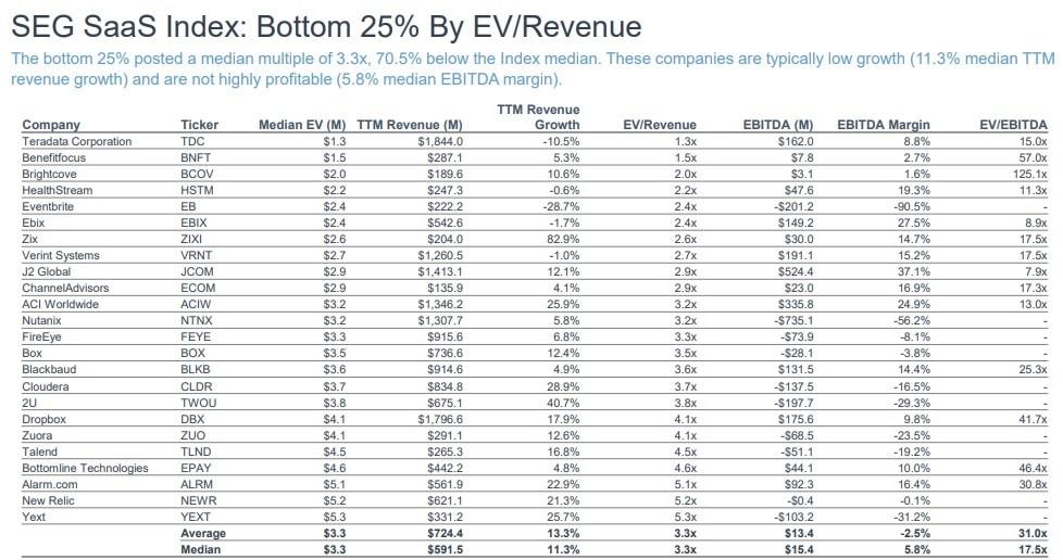 SEG Q3 2020 Saas Valuation Bottom 25% EV/Rev