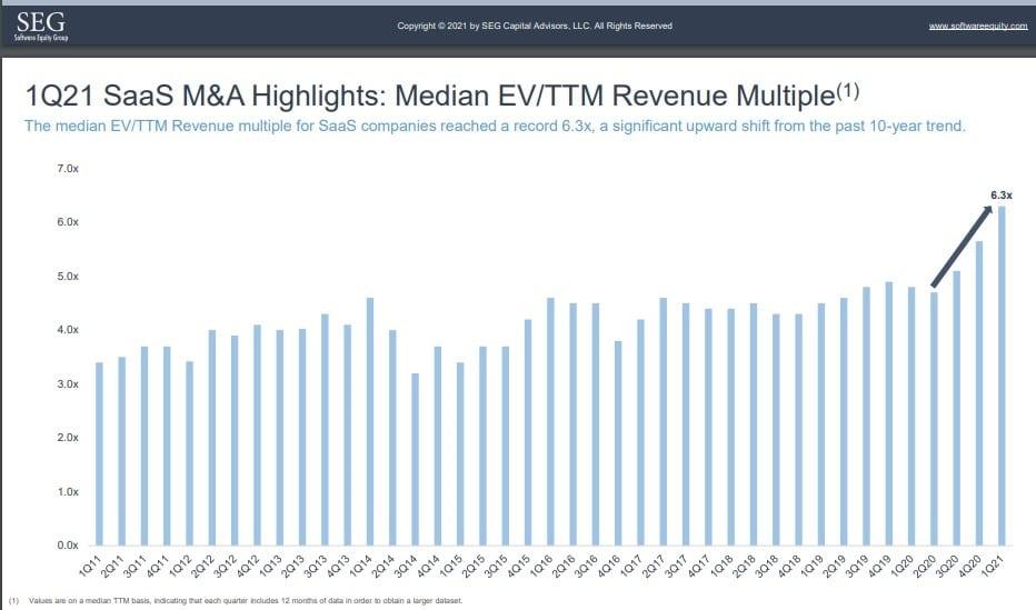 Public SaaS COmpany EV/Revenue trends