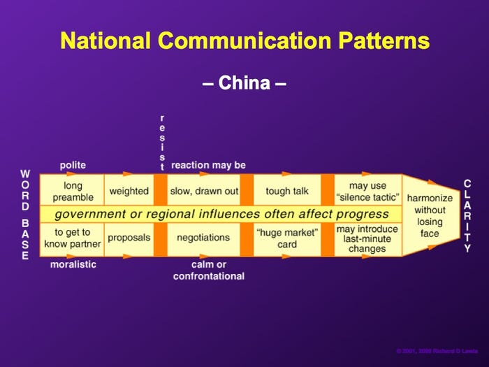 american product manager china negotiation