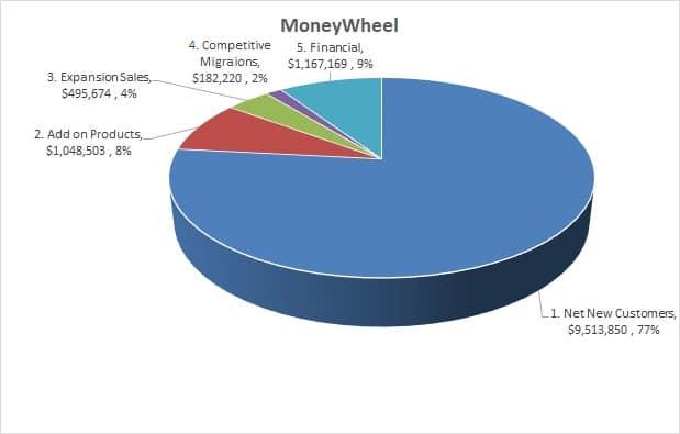 MoneyWheel Categories