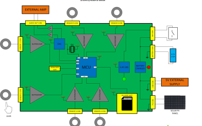 Draft your Circuit Block Diagram