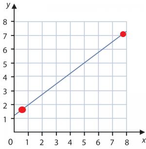 linear_graph