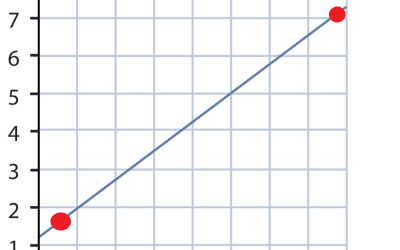 Two Points Calibration for Linear Function