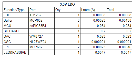 powertree_table2