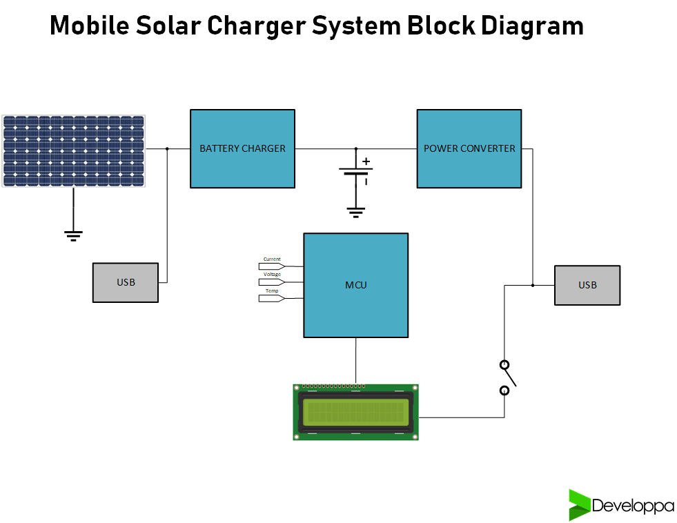Solar Mobile Charger and Powerbank - Developpa