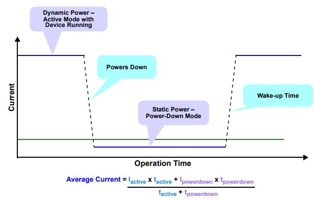energy_avgcurrent