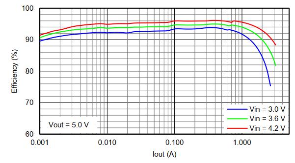 energy_tps61230_eff