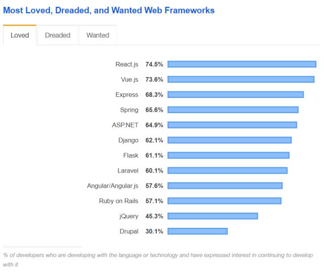 Angular VueJs React - Comparaison de StackOverFlow des frameworks web les plus appréciés
